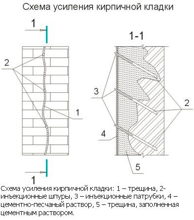 Схема усиления стены