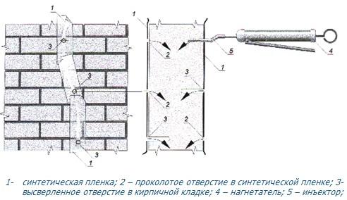 Как заделать трещину в кирпичной стене дома