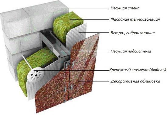 Схема устройства вентфасада
