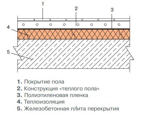 Утепление бетонного пола в частном доме своими руками пеноплексом 53