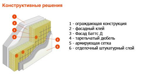 Схема утепления плитами Фасад Баттс