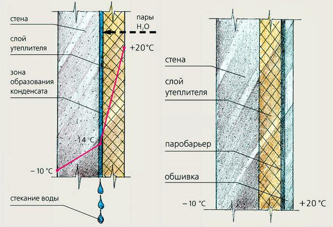 Схема утепления стекловатой