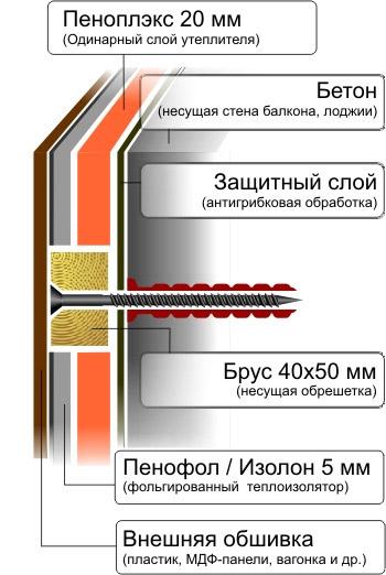 Пеноплекс Комфорт: отзывы, технические характеристики, сфера применения, цены