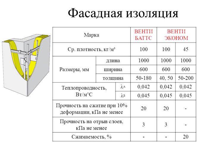 Теплоизоляция Венти Баттс для фасада