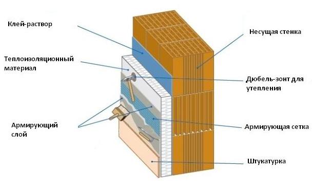 Теплоизоляция дома пенопластом