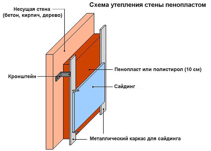 Теплоизоляция пенополистиролом
