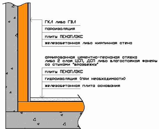 Теплоизоляция плитами Penoplex