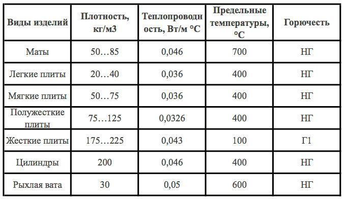 Теплоизоляция разных видов из минваты