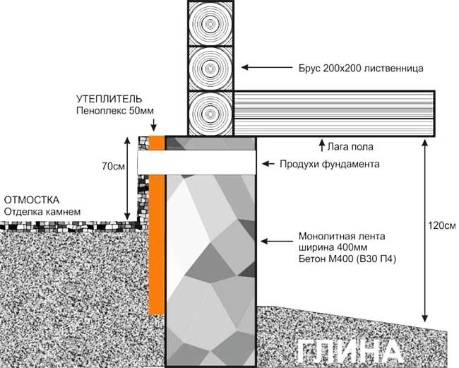 Теплоизоляция фундамента снаружи