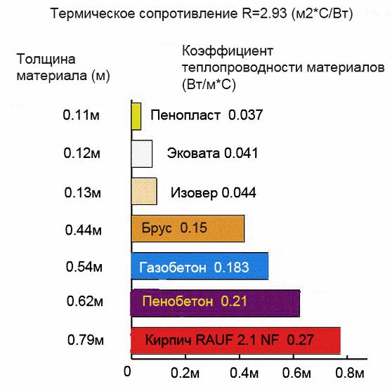 Теплопроводность стройматериалов