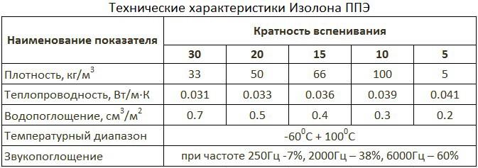 Технические параметры ППЭ