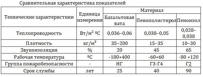 Технические параметры пеноизола
