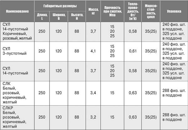 Технические параметры силикатных блоков