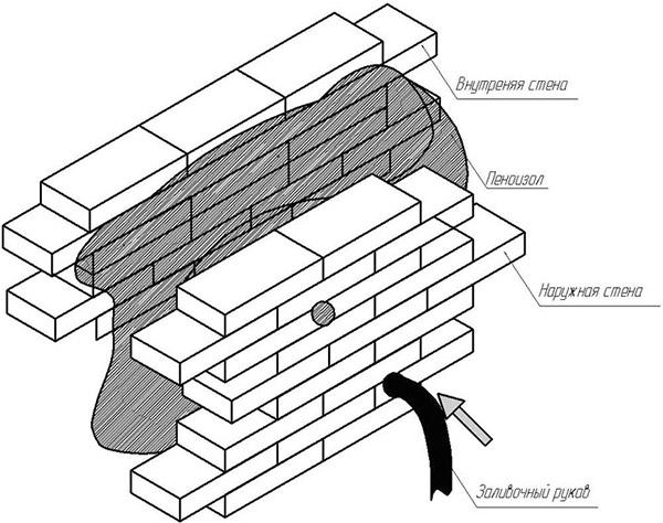 Технология заливки теплоизоляции