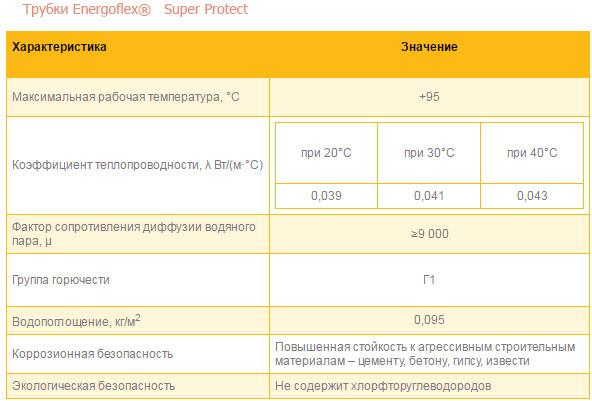Энергофлекс утеплитель для труб размеры