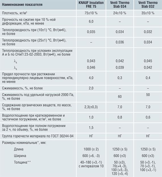 Характеристики минвты