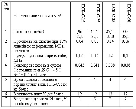 Характеристики пенополистирола