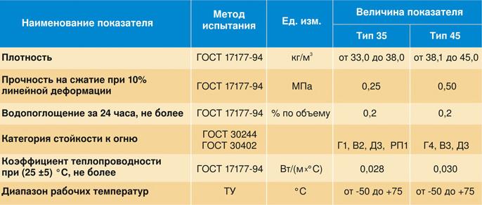 Характеристики плит ЭППС