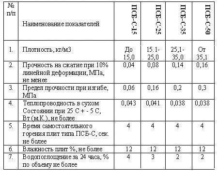Характеристики плит пенопласта