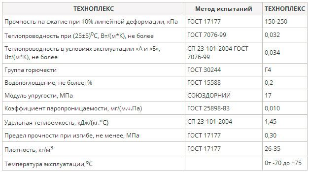 Характеристики серии Техноплекс