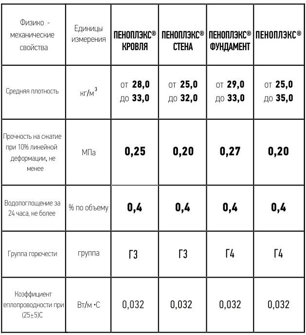 Характеристики теплоизоляции разных видов