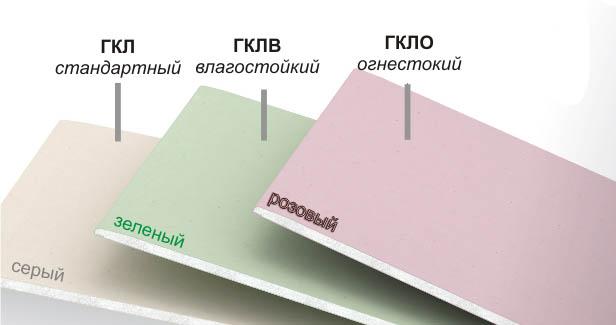 Классификация ГКЛ