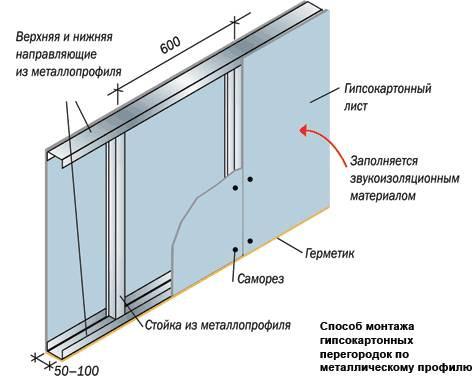 Металлическая перегородка