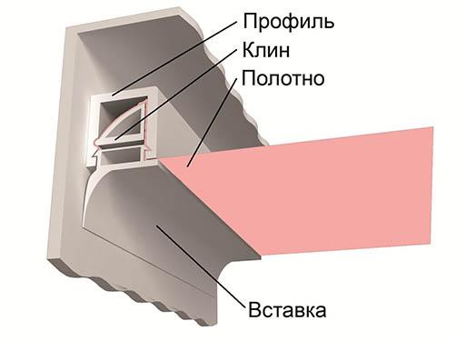 Монтаж потолка натяжного типа