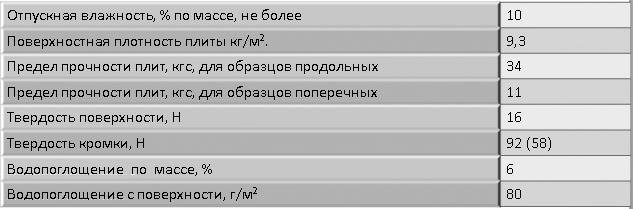 Основные характеристики ГКЛВ