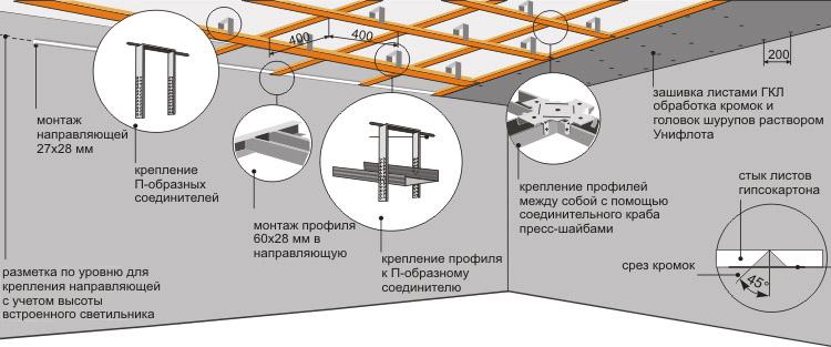 Подвесная система из гипсокартона