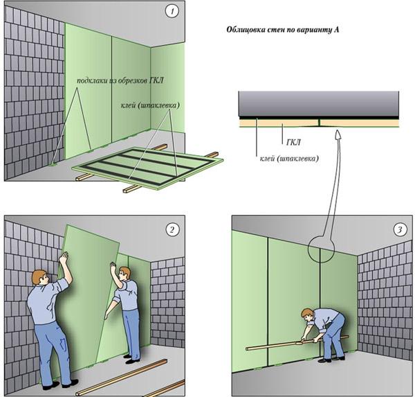 Приклеивание гипсокартона на подготовленную стену