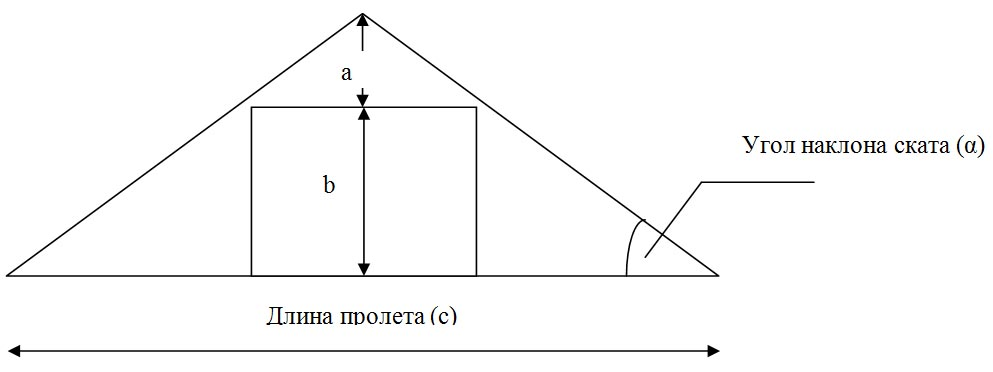 Уклон двухскатной системы