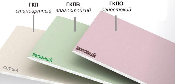 Разновидности ГКЛ