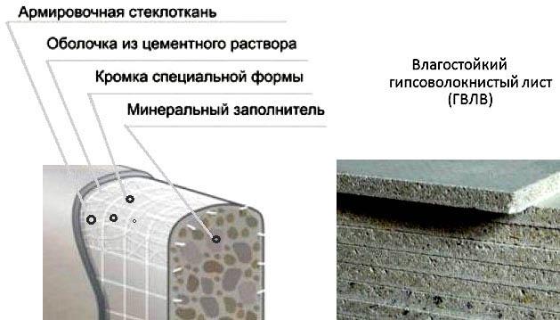 Состав гипсоволоконной плиты