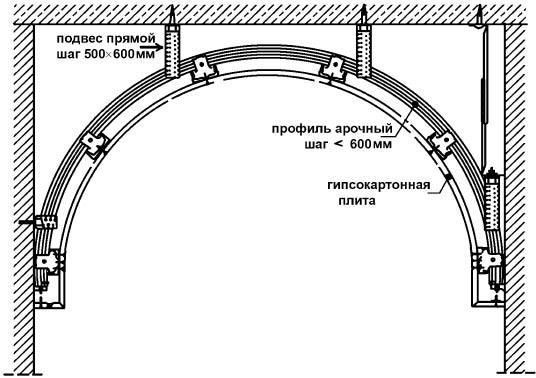 Схема арки