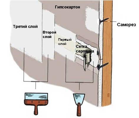 Схема нанесения шпаклевки