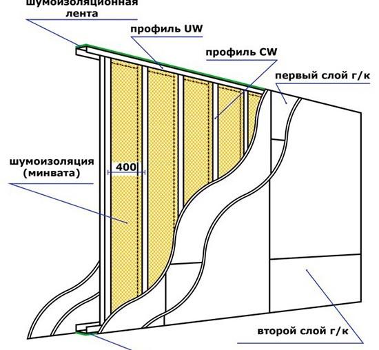 Схема обшивки ГКЛ