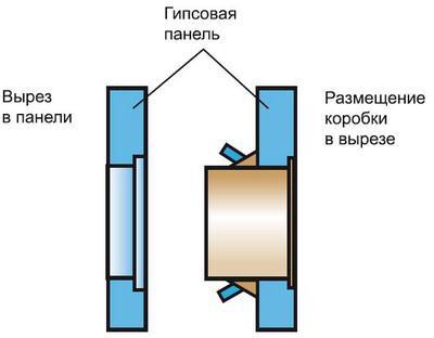 Схема размещения коробки