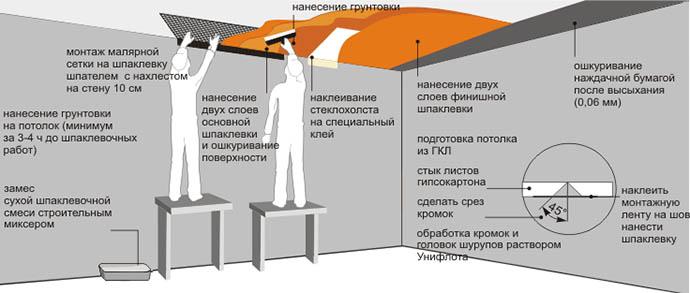 Технология отделки потолка