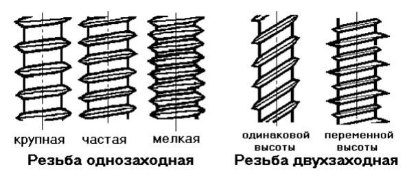 Типы резьбы