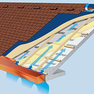 Вентиляционная система для крыши с металлочерепицей