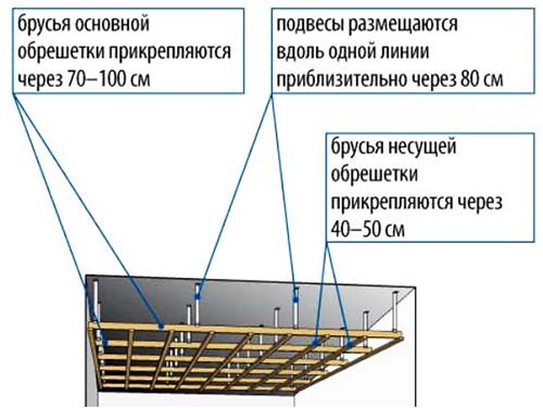 Как крепить гипсокартон к потолку с профилем и без, видео по шагам