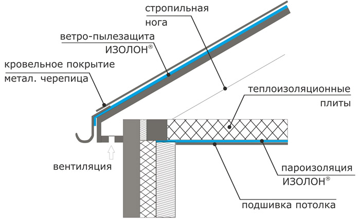 Изоляция кровли и потолка