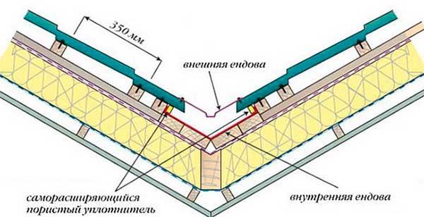 Конструкция ендовы