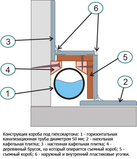 Конструкция короба на полу