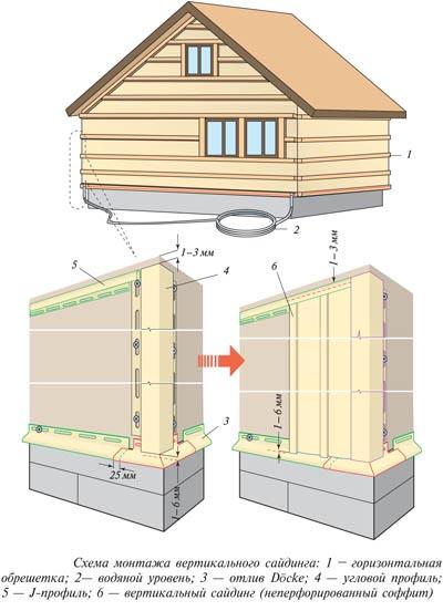 Монтаж вертикальной облицовки