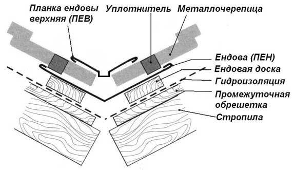 Размещение ендовы
