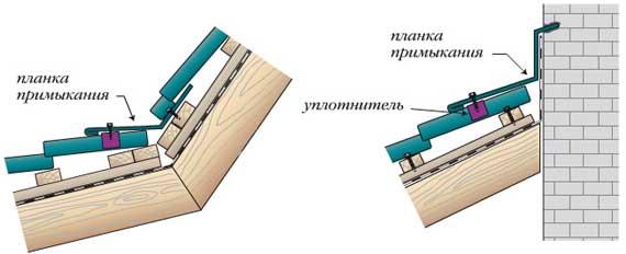 Монтаж планки к стене