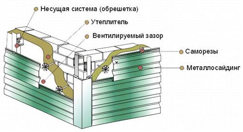 Облицовка фасада металлосайдингом