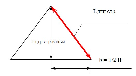 Диагональные стропила